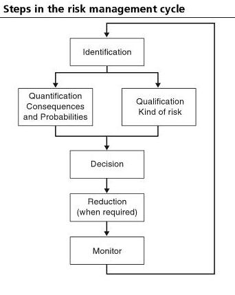 File:Steps in Risk Management.jpg