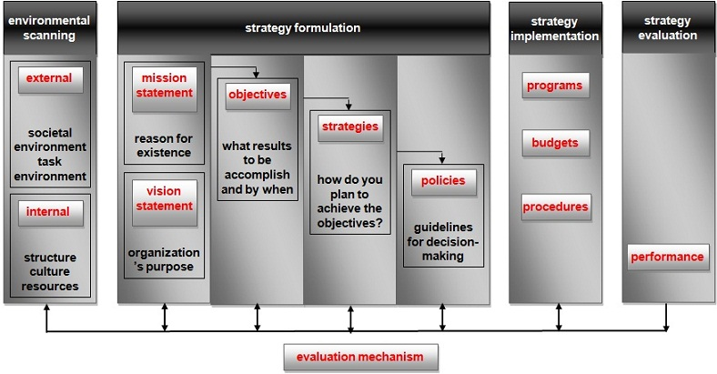 Figure 3: the strategic management model