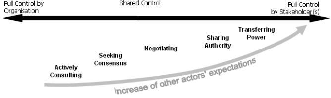 Figure 1: Spectrum of participation